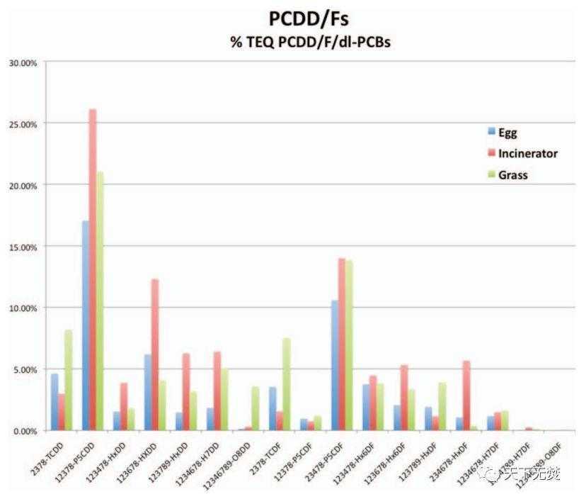 二恶英排放限值改为 0.01ng/m³ 又如何,环境质量还是会超标